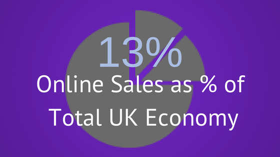 Mobile Ecommerce Stats Online And Ecommerce Stats